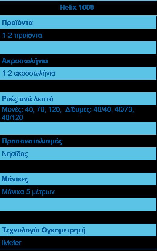 ΑΝΤΛΙΕΣ ΔΙΑΝΟΜΕΙΣ ΚΑΥΣΙΜΩΝ HELIX 1000